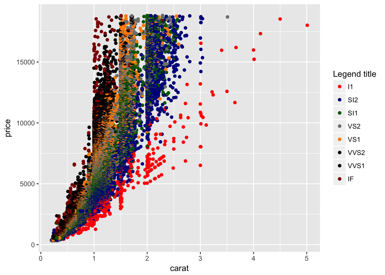 DataViz in R: Part 2